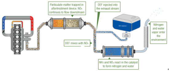 diesel-exhaust-fluid-diagram